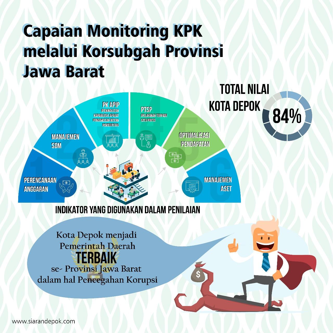 KPK Nilai Kota Depok Terbaik Se-Jawa Barat Dalam Pencegahan Korupsi