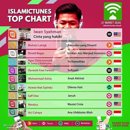 Ramadan yang Dinanti' dari Muhsin Lahajji Masuk Tangga Lagu Asia Tenggara